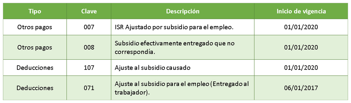 nuevas_claves_en_el_catlogo_de_cfdi_de_nomina.jpg