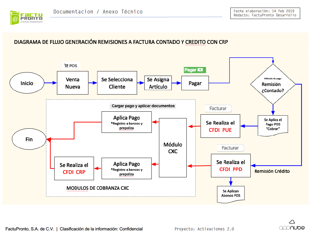 flujo_remision_a_credito_acrp.png