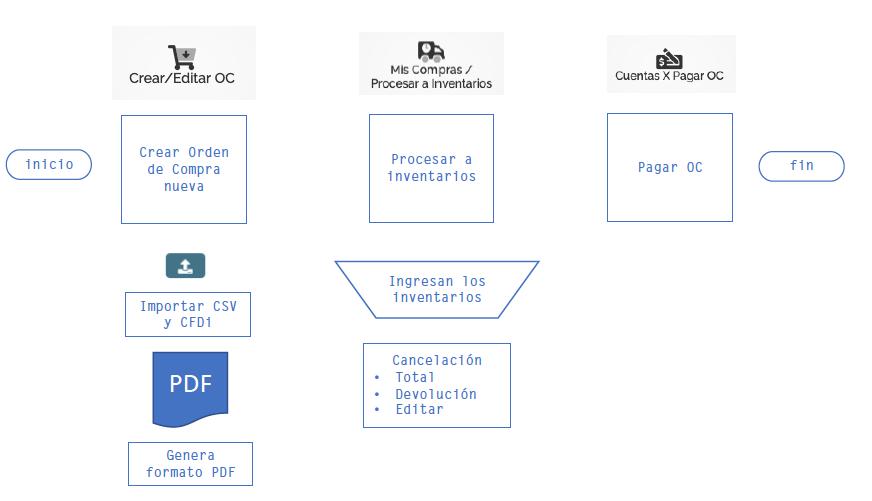 Ordenes_de_compra_proceso_principal.png