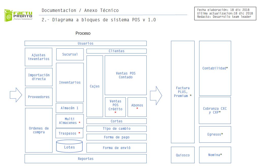 punto_de_venta_diagrama_a_bloques.png